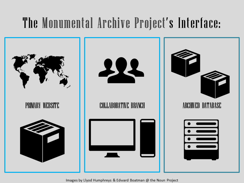 Current vision for the Monumental Archive Project's interface.