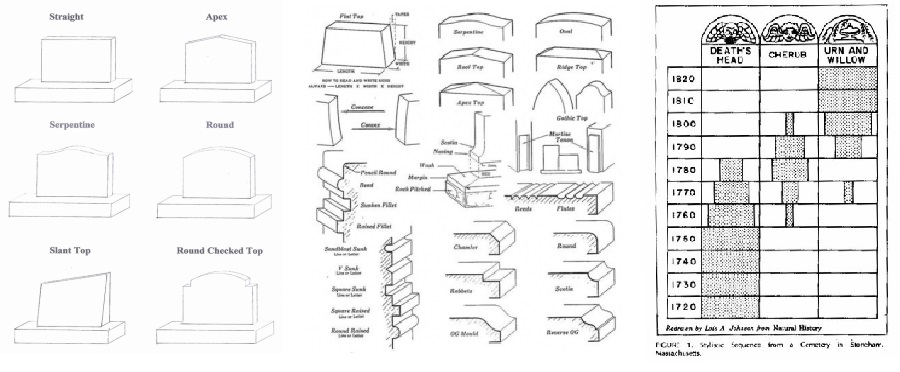 Examples of classification of style and decoration of monuments